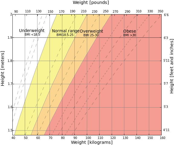 body-mass-index-chart